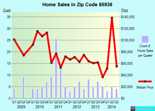 Zip code 85936 (St. Johns, Arizona) real estate house value trends