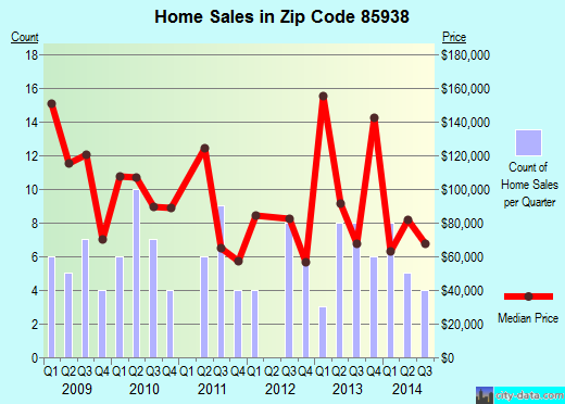 Zip code 85938 (Springerville, Arizona) real estate house value trends