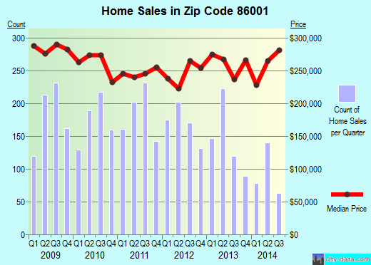 Zip code 86001 (Flagstaff, AZ) real estate house value trends