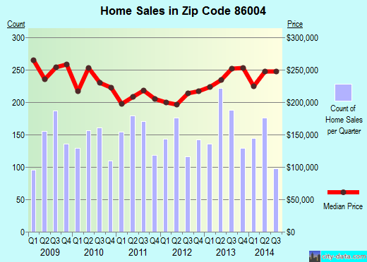 Zip code 86004 (FLAGSTAFF, Arizona) real estate house value trends