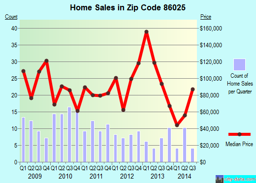 Zip code 86025 (Holbrook, Arizona) real estate house value trends