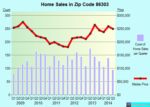Zip code 86303 (Prescott, Arizona) real estate house value trends