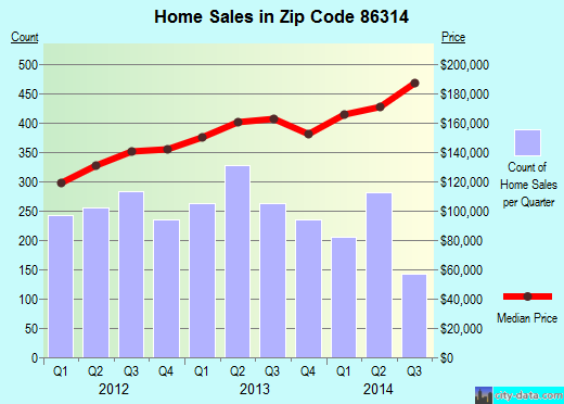 Zip code 86314 (Prescott Valley, Arizona) real estate house value trends