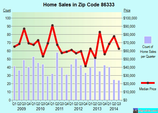 Zip code 86333 (Mayer, Arizona) real estate house value trends