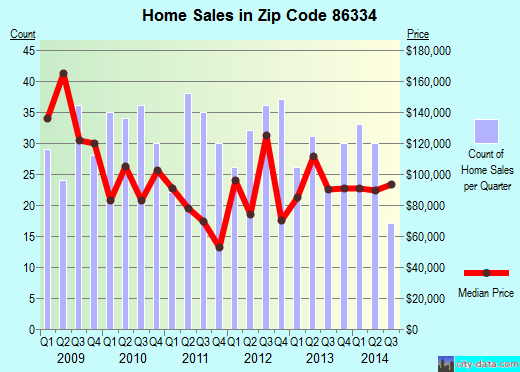 Zip code 86334 (Paulden, Arizona) real estate house value trends