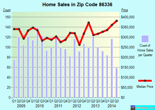 Zip code 86336 (Sedona, AZ) real estate house value trends