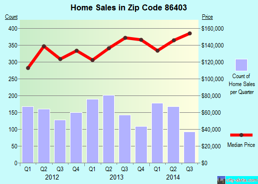 Zip code 86403 (LAKE HAVASU CITY, Arizona) real estate house value trends