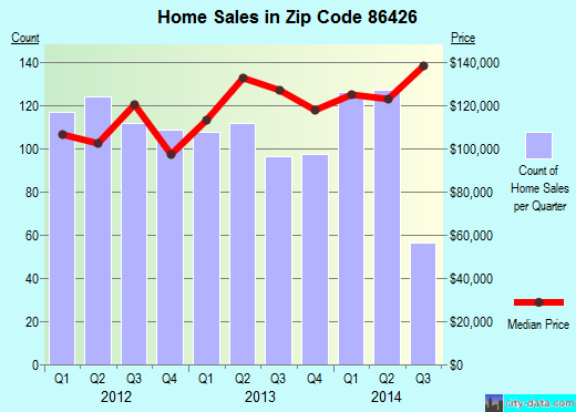 Zip code 86426 (Bullhead City, Arizona) real estate house value trends
