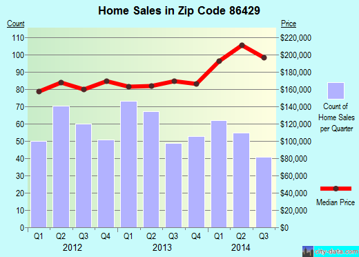 Zip code 86429 (Bullhead City, Arizona) real estate house value trends