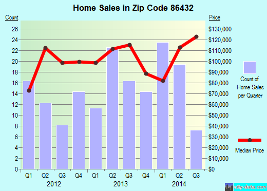 Zip code 86432 (, Arizona) real estate house value trends