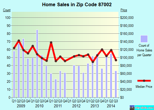 Zip code 87002 (Los Chaves, New Mexico) real estate house value trends
