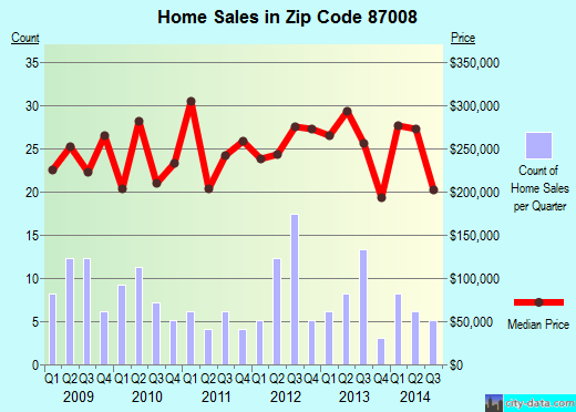 Zip code 87008 (Cedar Crest, NM) real estate house value trends