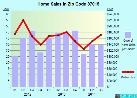 Zip code 87015 (Edgewood, New Mexico) real estate house value trends