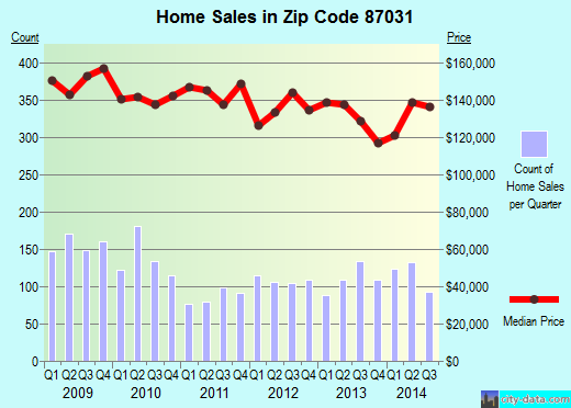 Zip code 87031 (Los Lunas, New Mexico) real estate house value trends
