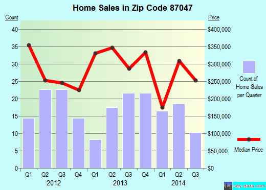 Zip code 87047 (Albuquerque, NM) real estate house value trends
