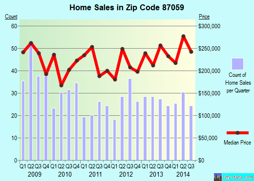 Zip code 87059 (Tijeras, NM) real estate house value trends