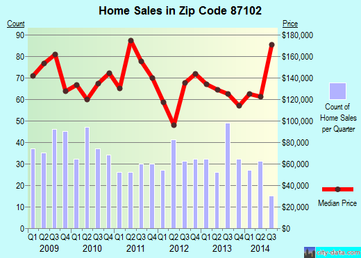 Zip code 87102 (Albuquerque, NM) real estate house value trends