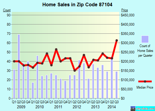 Zip code 87104 (Albuquerque, NM) real estate house value trends