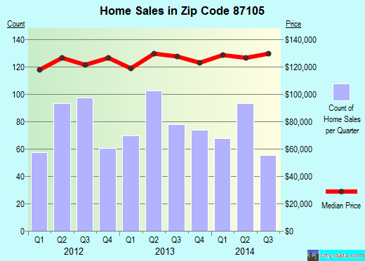 Zip code 87105 (Albuquerque, NM) real estate house value trends