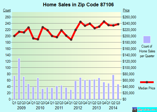 Zip code 87106 (ALBUQUERQUE, New Mexico) real estate house value trends