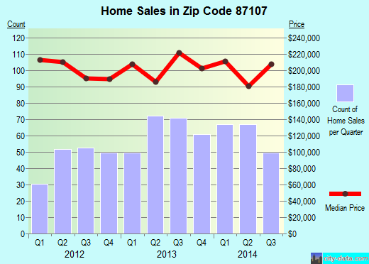 Zip code 87107 (Los Ranchos de Albuquerque, NM) real estate house value trends