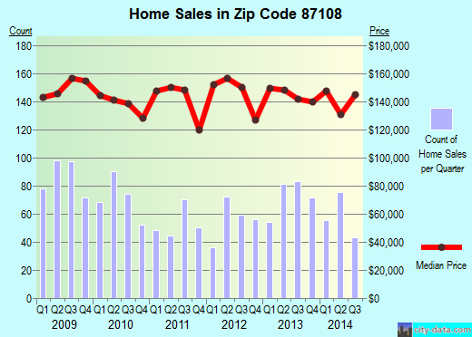 Zip code 87108 (Albuquerque, NM) real estate house value trends