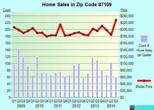 Zip code 87109 (Albuquerque, NM) real estate house value trends