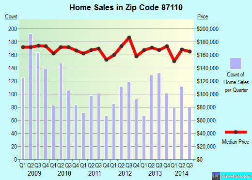 Zip code 87110 (Albuquerque, New Mexico) real estate house value trends