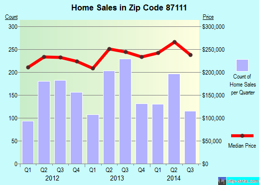 Zip code 87111 (Albuquerque, NM) real estate house value trends