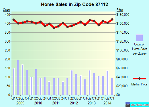 Zip code 87112 (Albuquerque, New Mexico) real estate house value trends