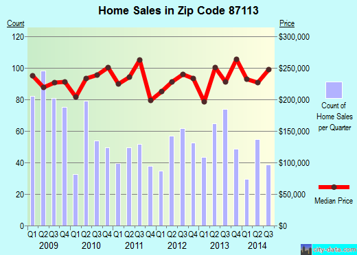 Zip code 87113 (Albuquerque, NM) real estate house value trends