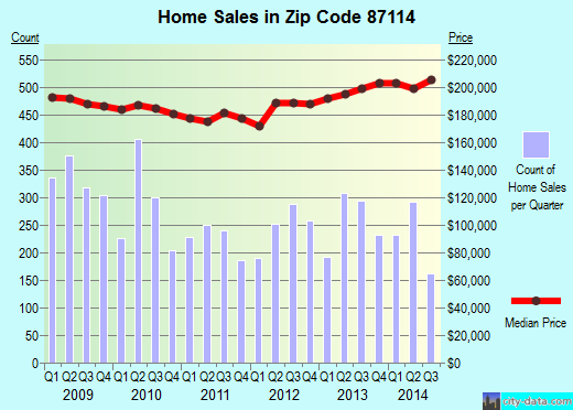 Zip code 87114 (Rio Rancho, NM) real estate house value trends
