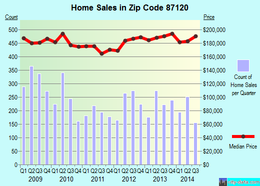 Zip code 87120 (Albuquerque, NM) real estate house value trends