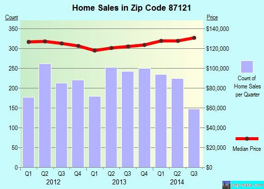 Zip code 87121 (Albuquerque, New Mexico) real estate house value trends