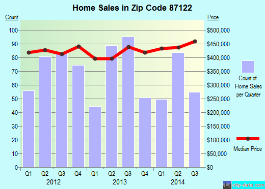 Zip code 87122 (Albuquerque, NM) real estate house value trends