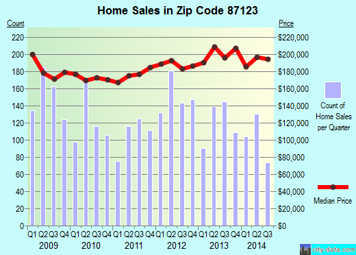 Zip code 87123 (Albuquerque, New Mexico) real estate house value trends
