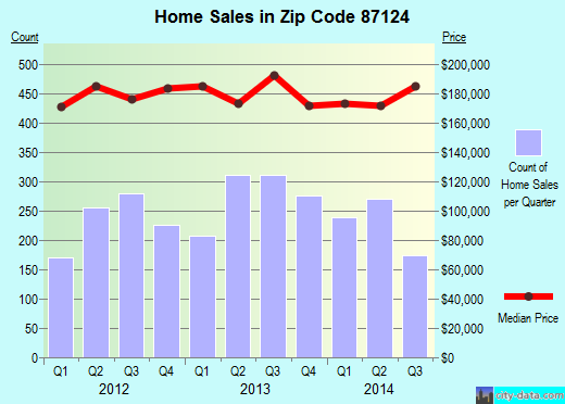 Zip code 87124 (Rio Rancho, New Mexico) real estate house value trends