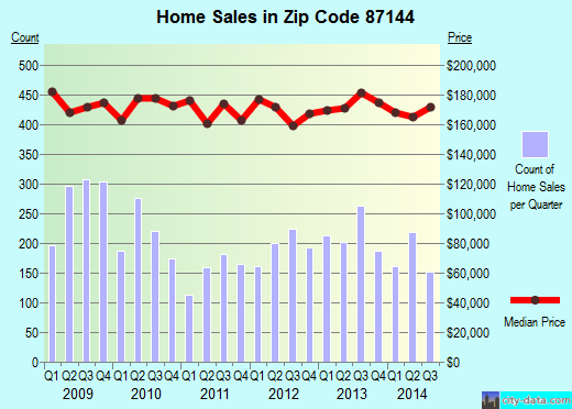 Zip code 87144 (RIO RANCHO, New Mexico) real estate house value trends