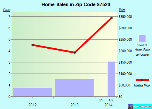 Zip code 87520 (Chama, New Mexico) real estate house value trends