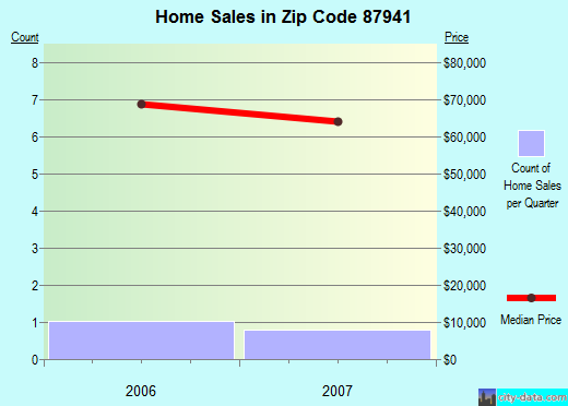 Zip code 87941 (Salem, New Mexico) real estate house value trends