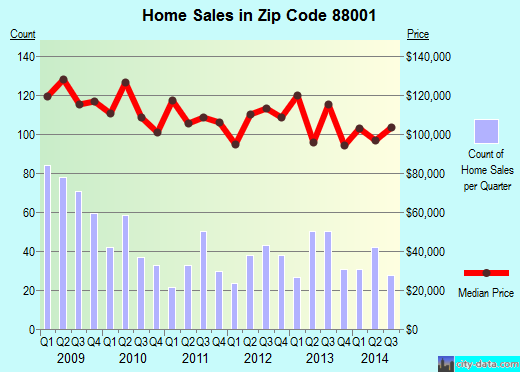 Zip code 88001 (Las Cruces, New Mexico) real estate house value trends