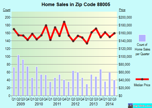 Zip code 88005 (Las Cruces, New Mexico) real estate house value trends