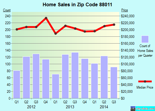 Zip code 88011 (Las Cruces, New Mexico) real estate house value trends