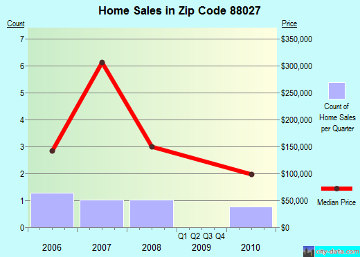 Zip code 88027 (Chamberino, New Mexico) real estate house value trends