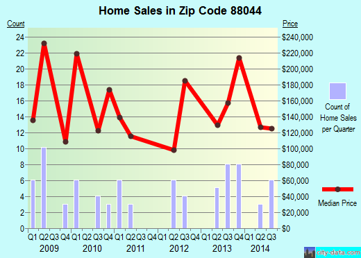 Zip code 88044 (, New Mexico) real estate house value trends