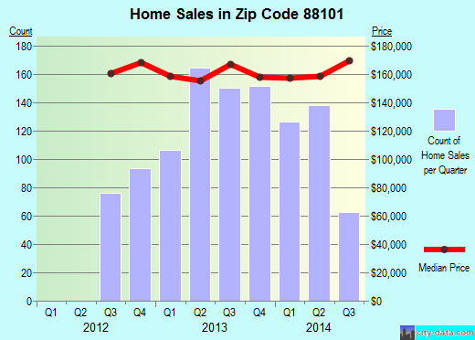 Zip code 88101 (Clovis, New Mexico) real estate house value trends