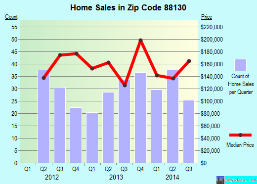 Zip code 88130 (Portales, New Mexico) real estate house value trends