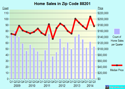 Zip code 88201 (Roswell, New Mexico) real estate house value trends