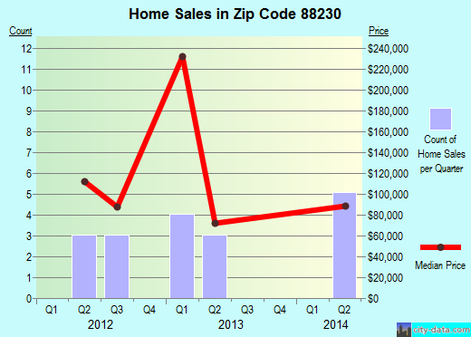 Zip code 88230 (Midway, New Mexico) real estate house value trends