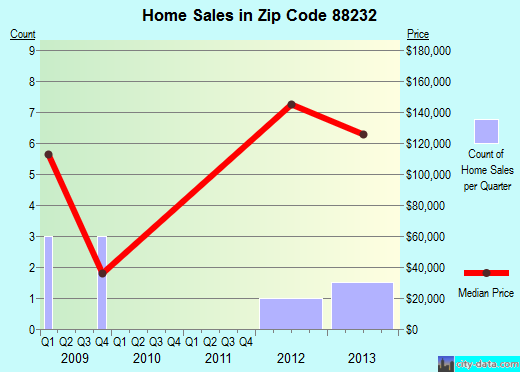 Zip code 88232 (Hagerman, New Mexico) real estate house value trends